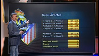 El Reial Madrid només ha guanyat un partit a l'Atlètic des de Lisboa