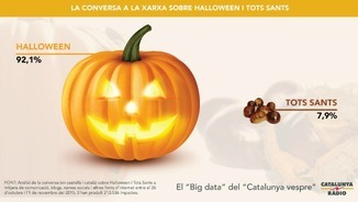 """Catalunya vespre"". ""Big data"": Castanyada vs. Halloween"