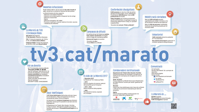 Campanya La Marató 2017