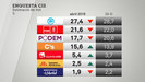 El PP guanyaria les eleccions generals si es fessin ara