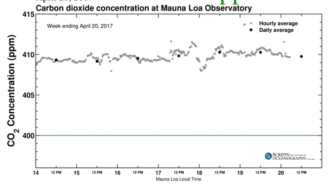 Concentració de CO2 entre el 14 i el 20 de març al Mauna Loa (Scripps Institution of Oceanography)