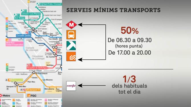Serveis mínims d'entre el 25 i el 50% a metro i bus per la vaga del 8N