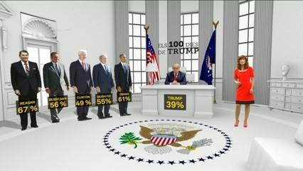 100 dies de govern de Donald Trump