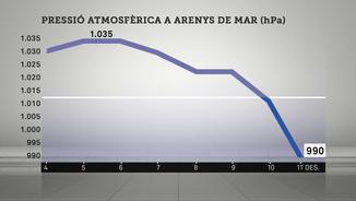 La pressió atmosfèrica (en hectopascals) de la darrera setmana.