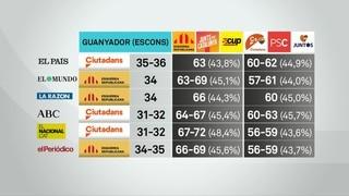 Què auguren les sis darreres enquestes electorals sobre el 21D?