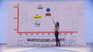 L'evolució de les manifestacions