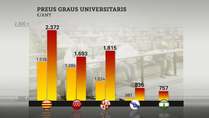 Els estudis a la universitat a Catalunya poden costar el triple que en una altra comunitat