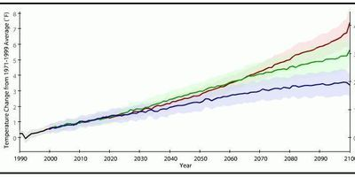 Temperatures projectades en diferents escenaris d'emissions (Font: Climatewatch.noaa.gov)