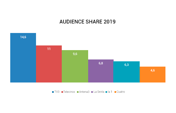 image of the audience graph