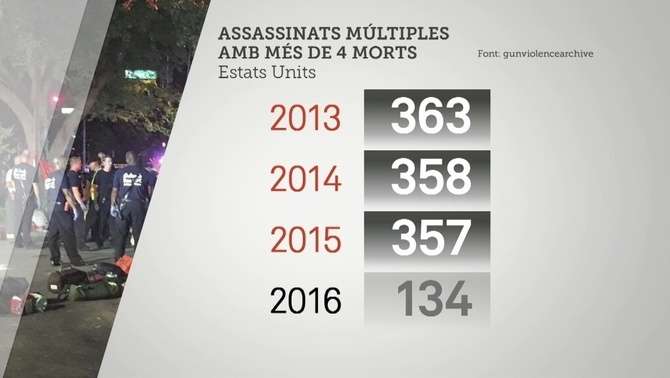Als Estats Units hi ha més de 300 assassinats múltiples l'any
