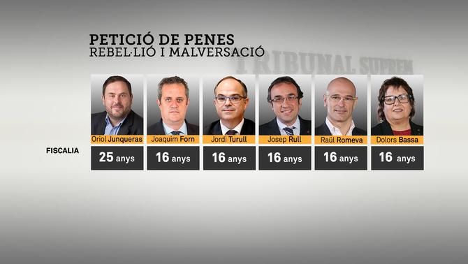 La fiscalia demana 25 anys per a Junqueras i 16 per als exconsellers empresonats per rebel·lió