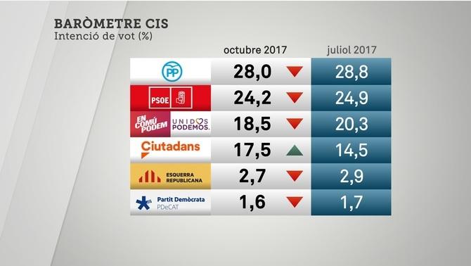 El PP baixa però tornaria a guanyar les eleccions i Cs és l'únic que puja a Espanya, segons el CIS