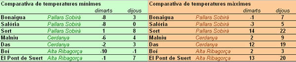 Mínimes comparatives