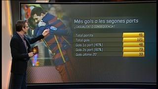 El Barça: més gols a la segona part