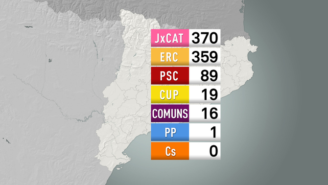 El mapa del poder municipal: JxCat, partit amb més alcaldes, i ERC, el que més creix