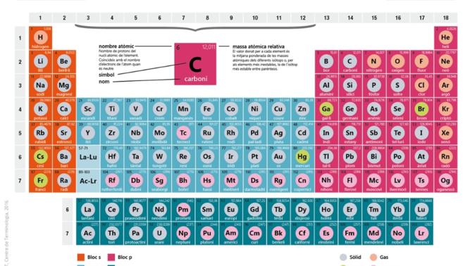La vida i l'univers, explicats en 118 elements químics: 150 anys de la taula periòdica