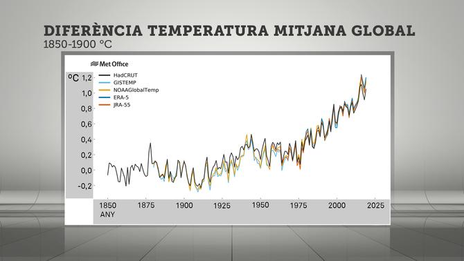 2019, el segon any més càlid al planeta des del 1850